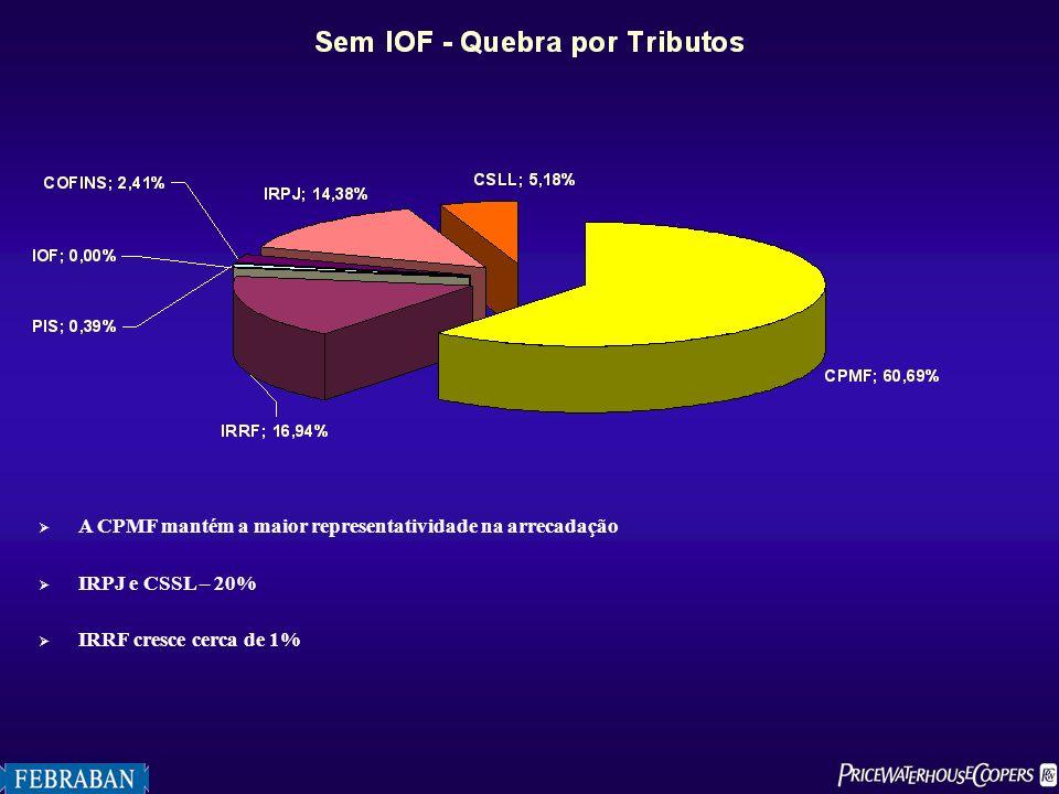 A CPMF mantém a maior representatividade na arrecadação