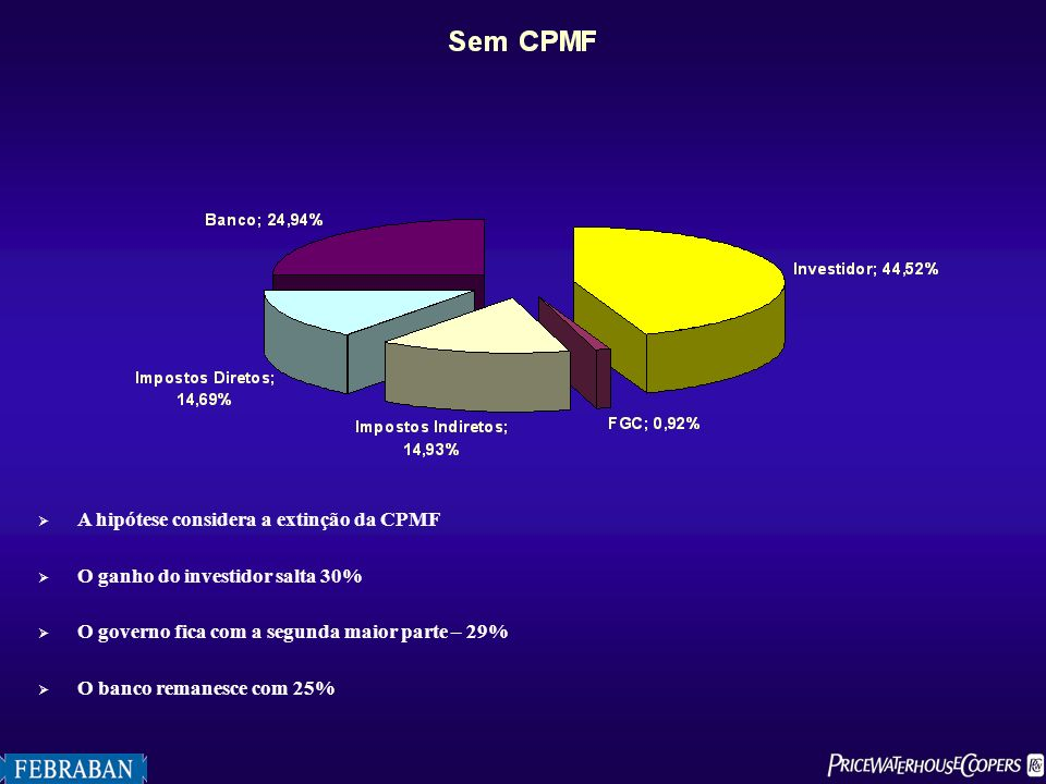 A hipótese considera a extinção da CPMF