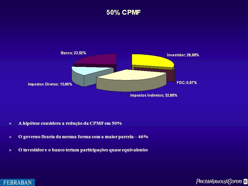 A hipótese considera a redução da CPMF em 50%