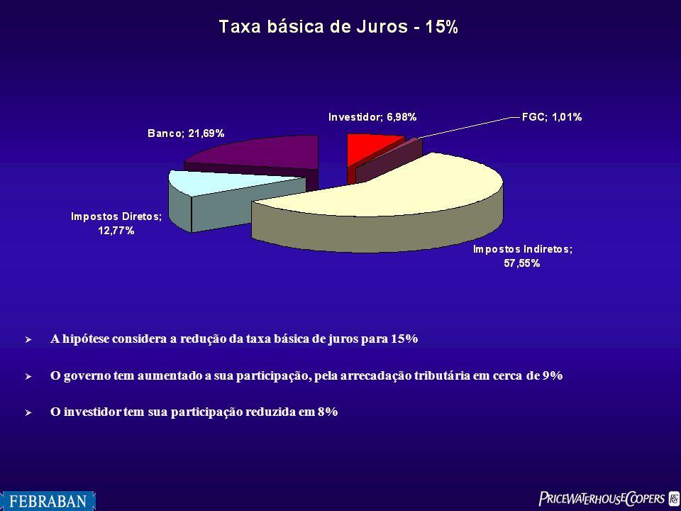 A hipótese considera a redução da taxa básica de juros para 15%