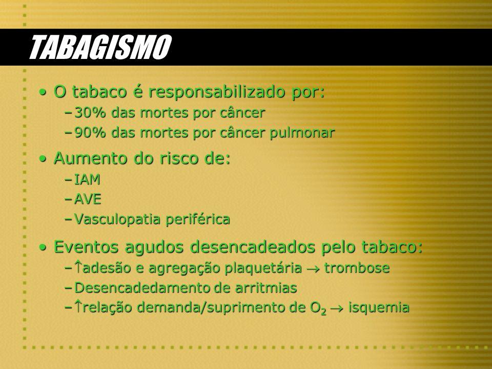 TABAGISMO O tabaco é responsabilizado por: Aumento do risco de: