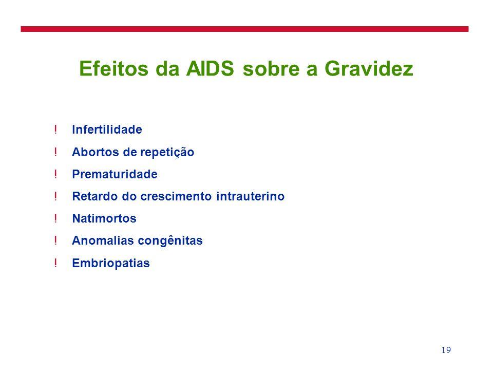 Efeitos da AIDS sobre a Gravidez