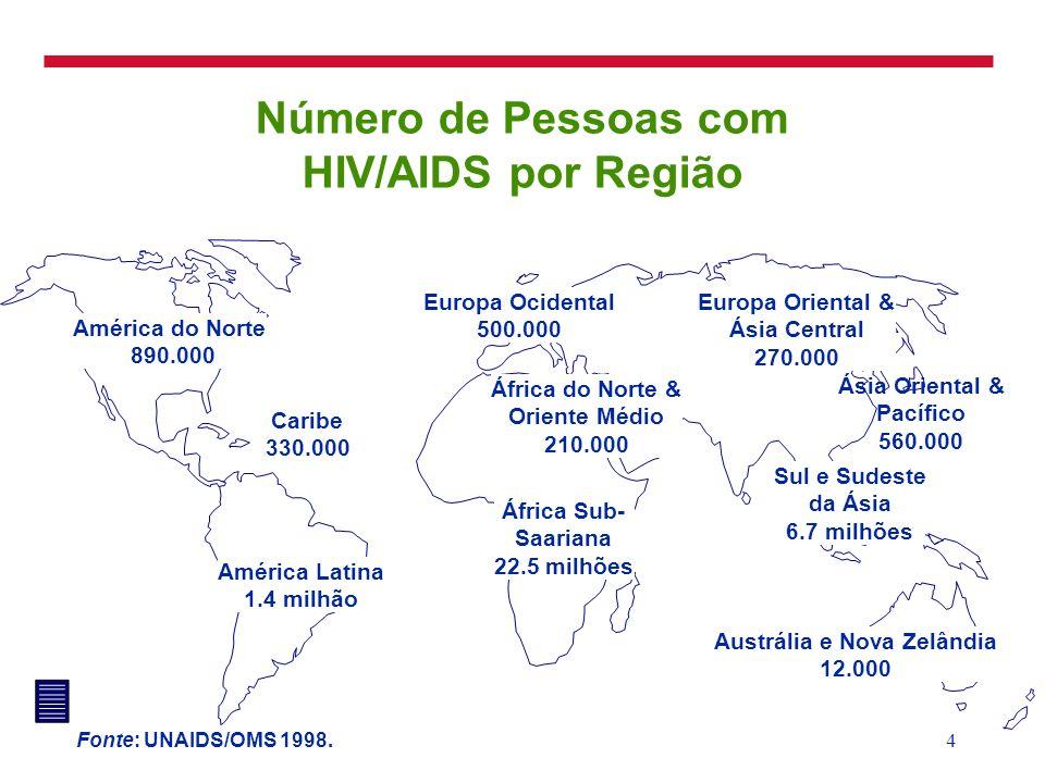 Número de Pessoas com HIV/AIDS por Região