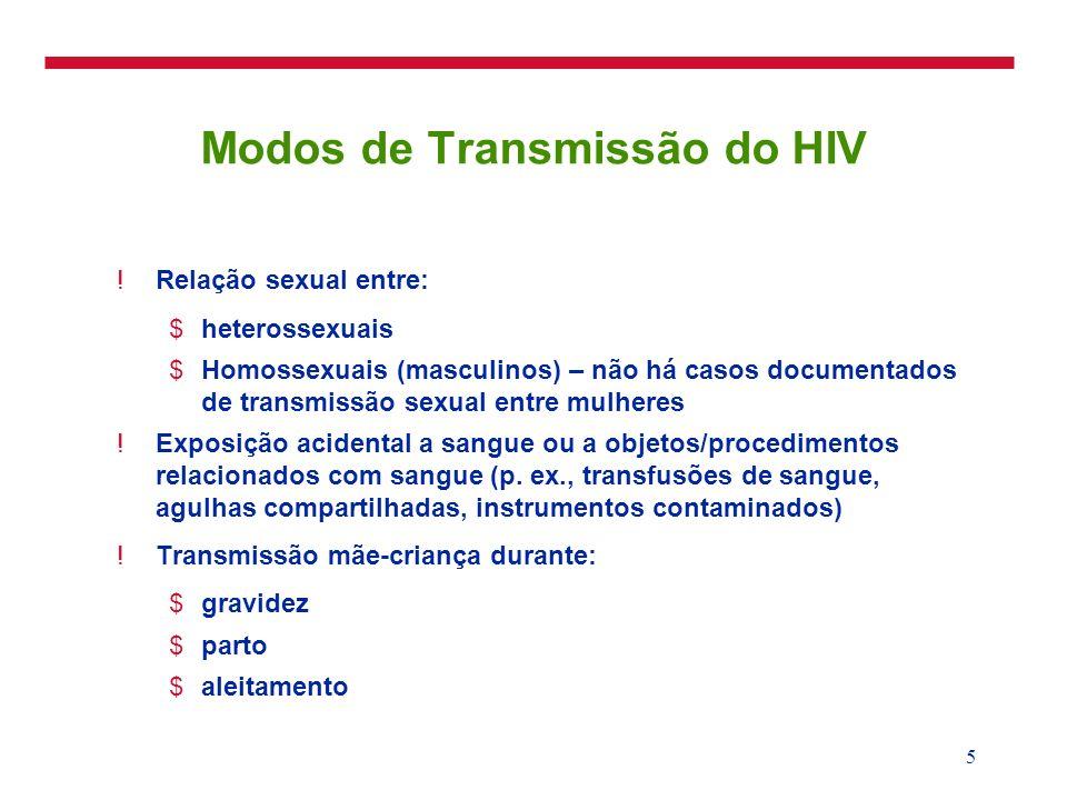 Modos de Transmissão do HIV