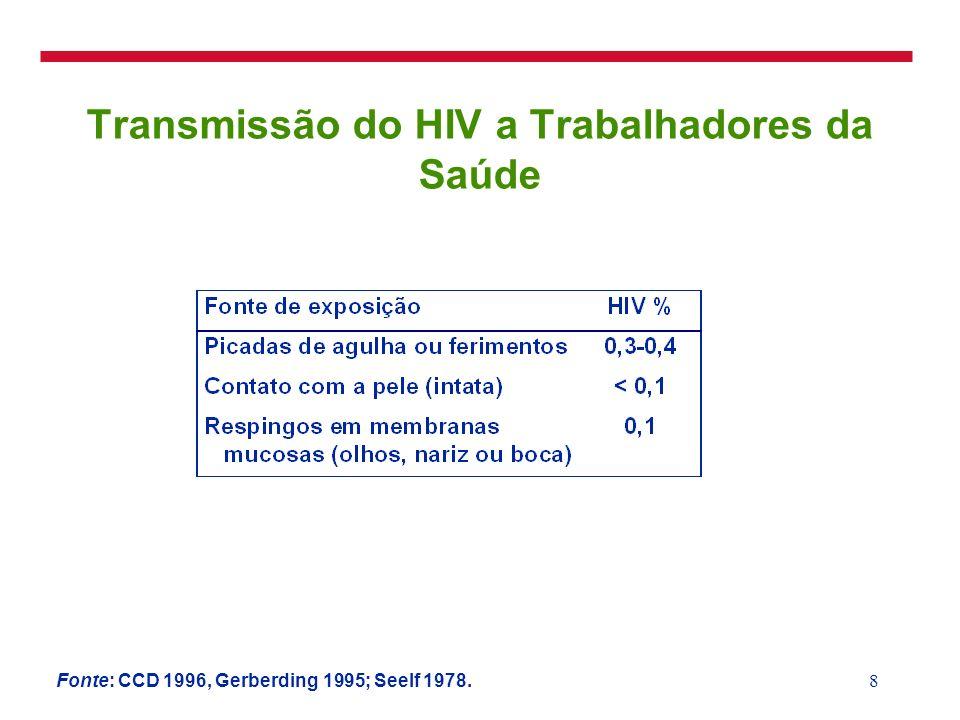 Transmissão do HIV a Trabalhadores da Saúde