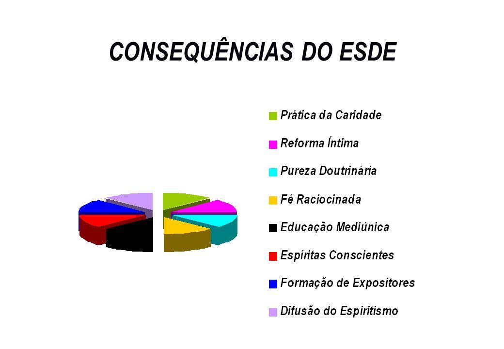 CONSEQUÊNCIAS DO ESDE