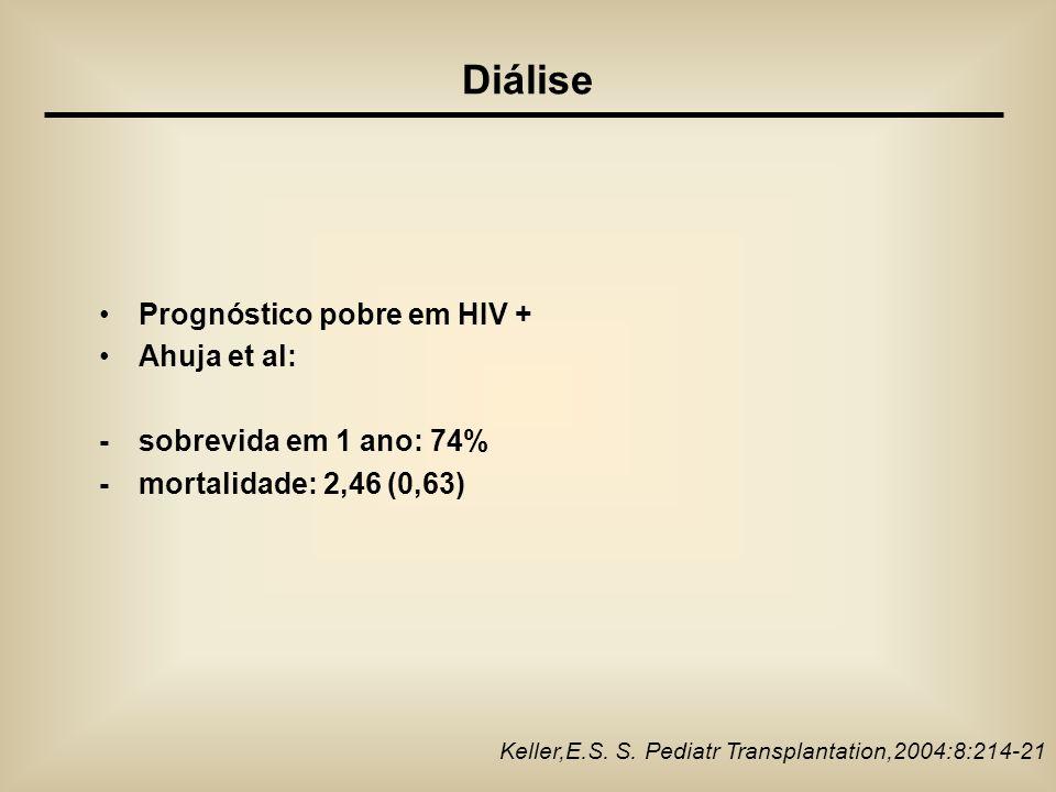 Diálise Prognóstico pobre em HIV + Ahuja et al: