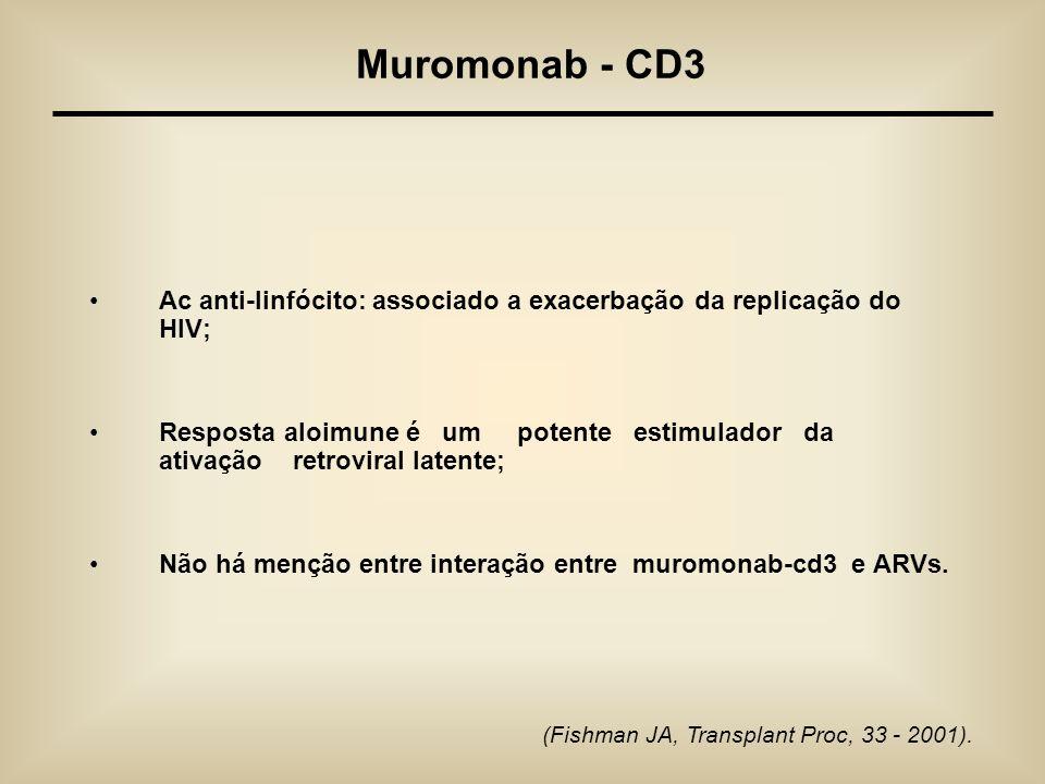 Muromonab - CD3 Ac anti-linfócito: associado a exacerbação da replicação do HIV;