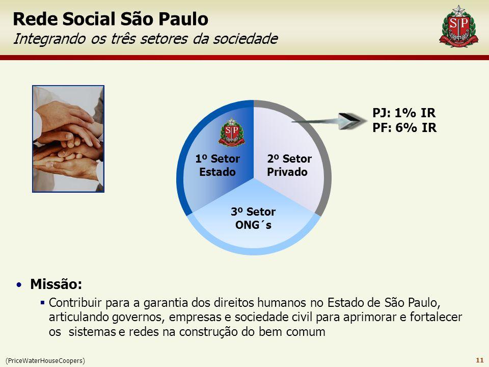 Rede Social São Paulo Integrando os três setores da sociedade
