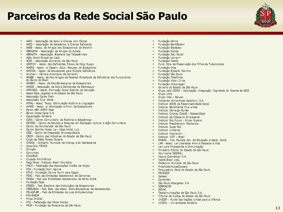 Parceiros da Rede Social São Paulo