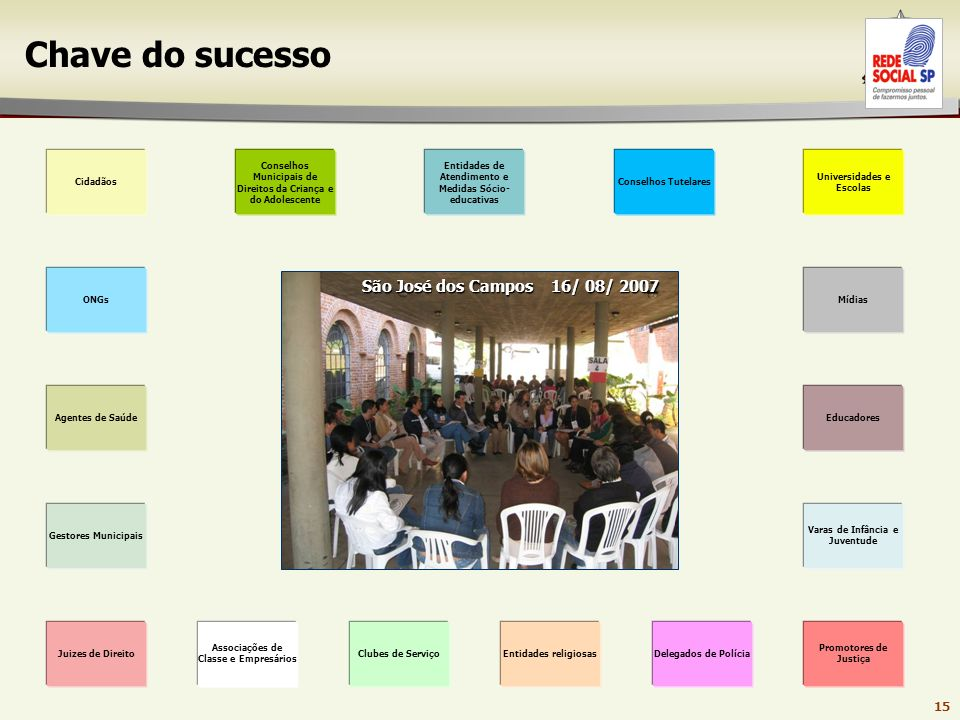 Chave do sucesso São José dos Campos 16/ 08/ 2007 Cidadãos