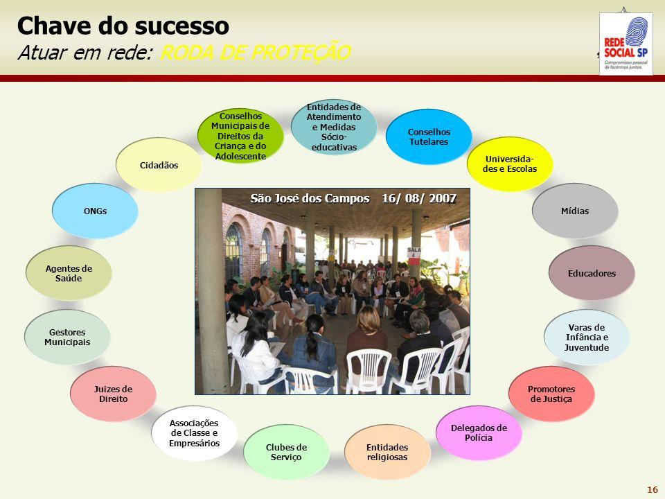 Chave do sucesso Atuar em rede: RODA DE PROTEÇÃO
