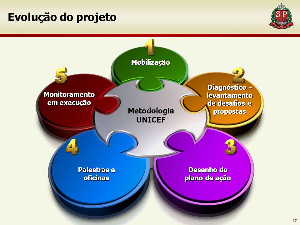 Evolução do projeto Metodologia UNICEF Mobilização