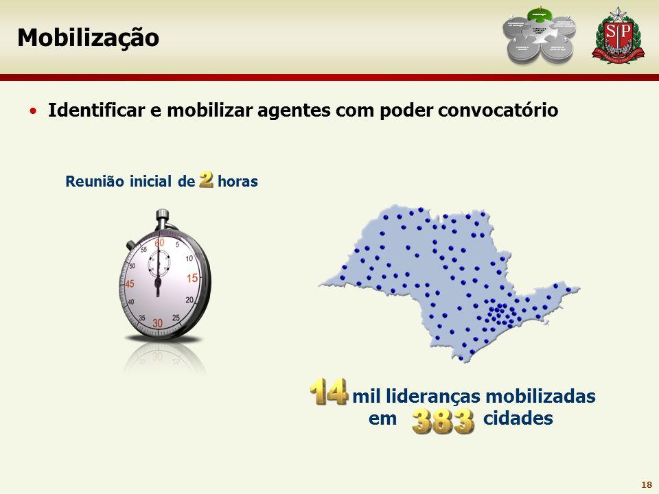 Mobilização Identificar e mobilizar agentes com poder convocatório