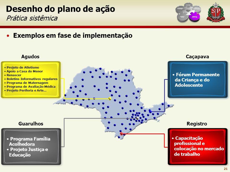 Desenho do plano de ação Prática sistêmica