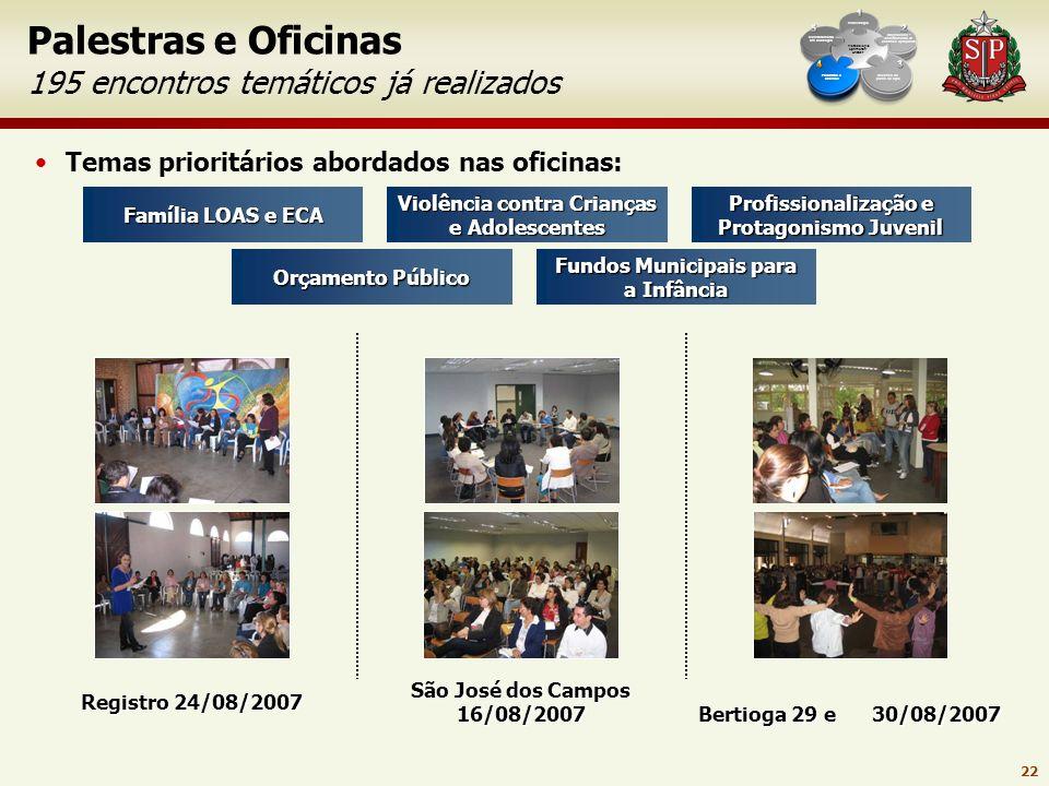 Palestras e Oficinas 195 encontros temáticos já realizados