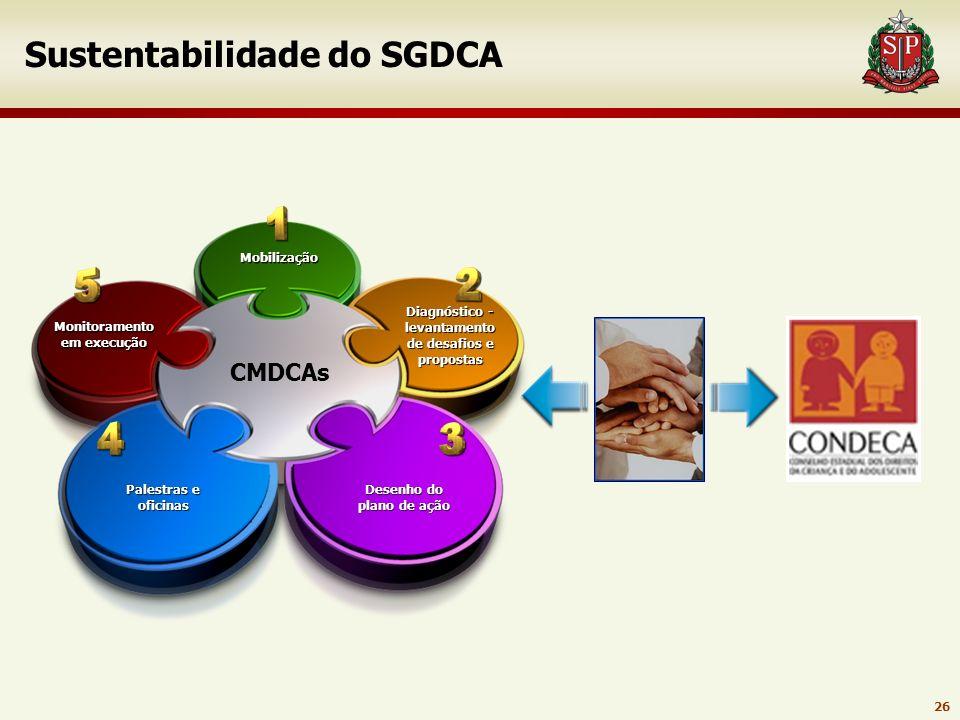 Sustentabilidade do SGDCA