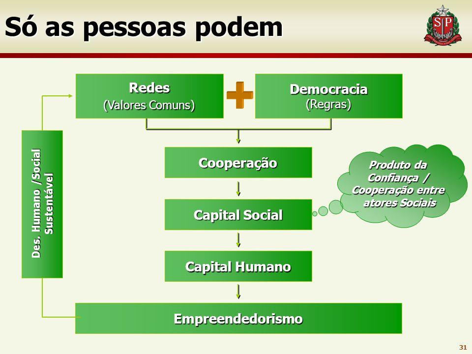 Des. Humano /Social Sustentável