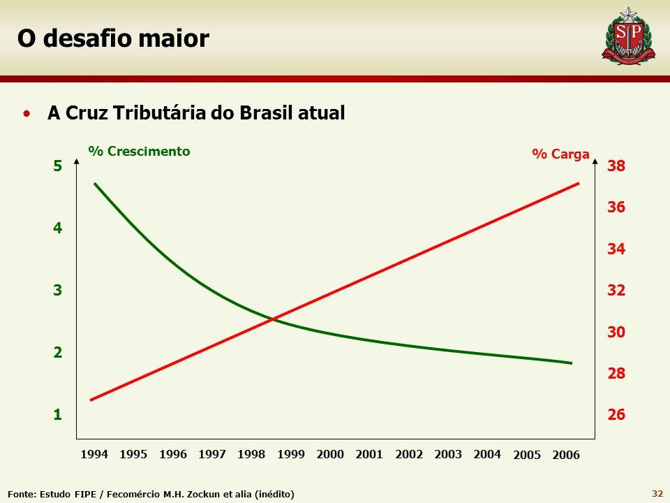 O desafio maior A Cruz Tributária do Brasil atual 5 38 36 4 34 3 32 30