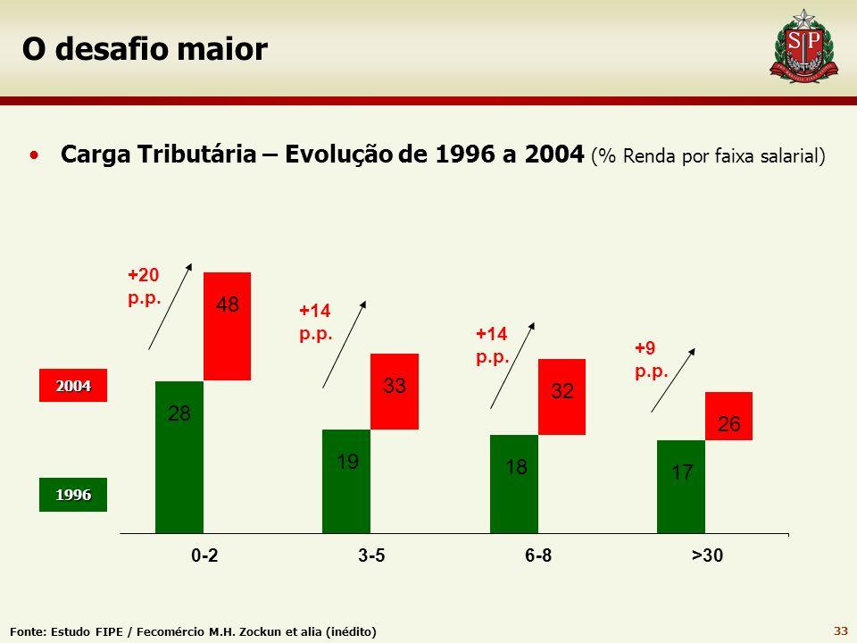 O desafio maior Carga Tributária – Evolução de 1996 a 2004 (% Renda por faixa salarial) 48. +20 p.p.