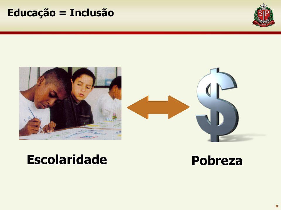 Educação = Inclusão Escolaridade Pobreza