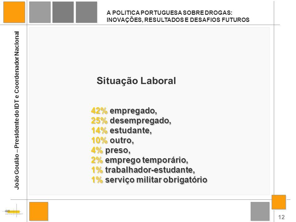 Situação Laboral 42% empregado, 25% desempregado, 14% estudante,
