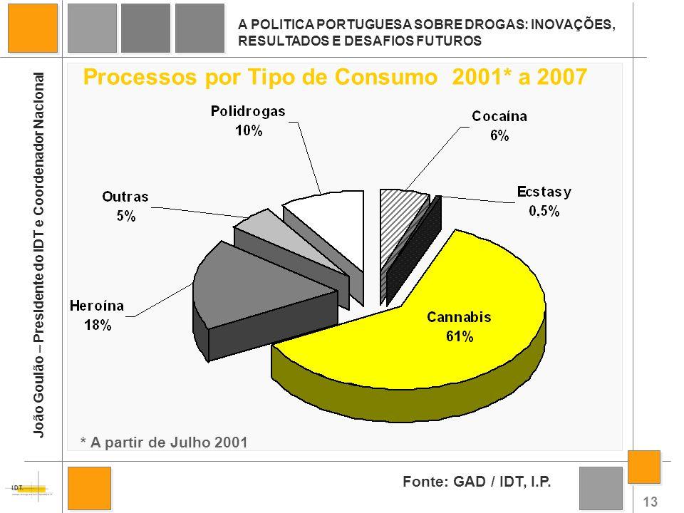 Processos por Tipo de Consumo 2001* a 2007