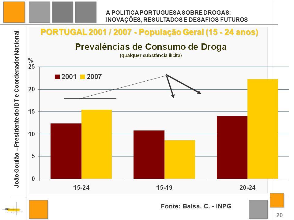 PORTUGAL 2001 / 2007 - População Geral (15 - 24 anos)