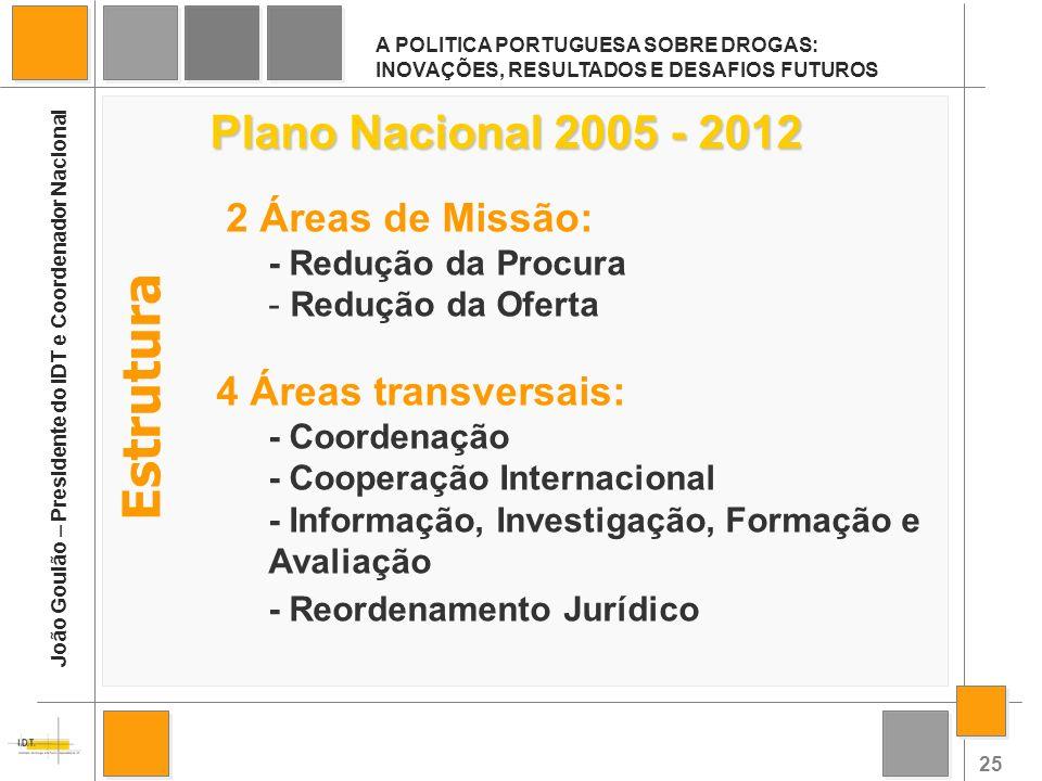 Estrutura Plano Nacional 2005 - 2012 4 Áreas transversais: