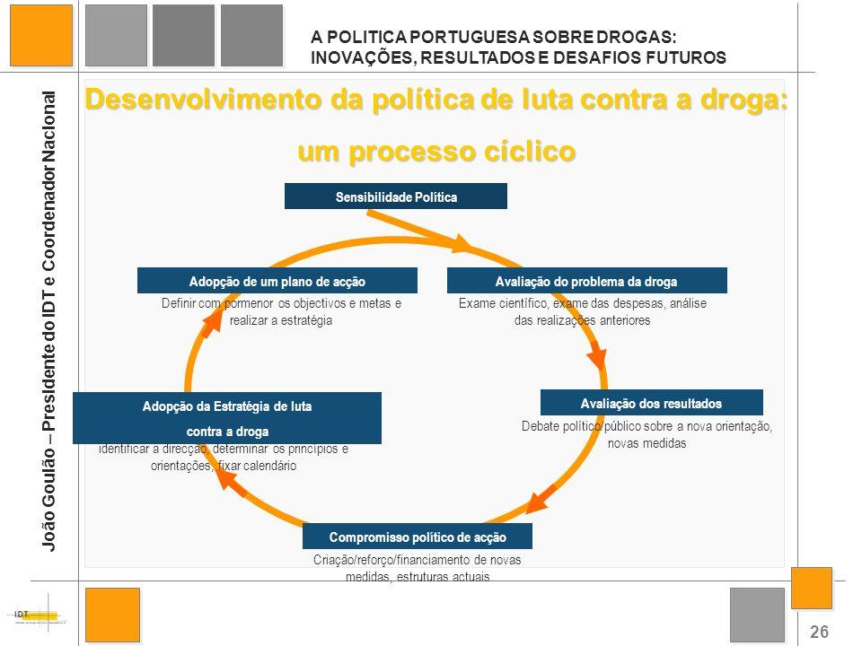 Desenvolvimento da política de luta contra a droga: