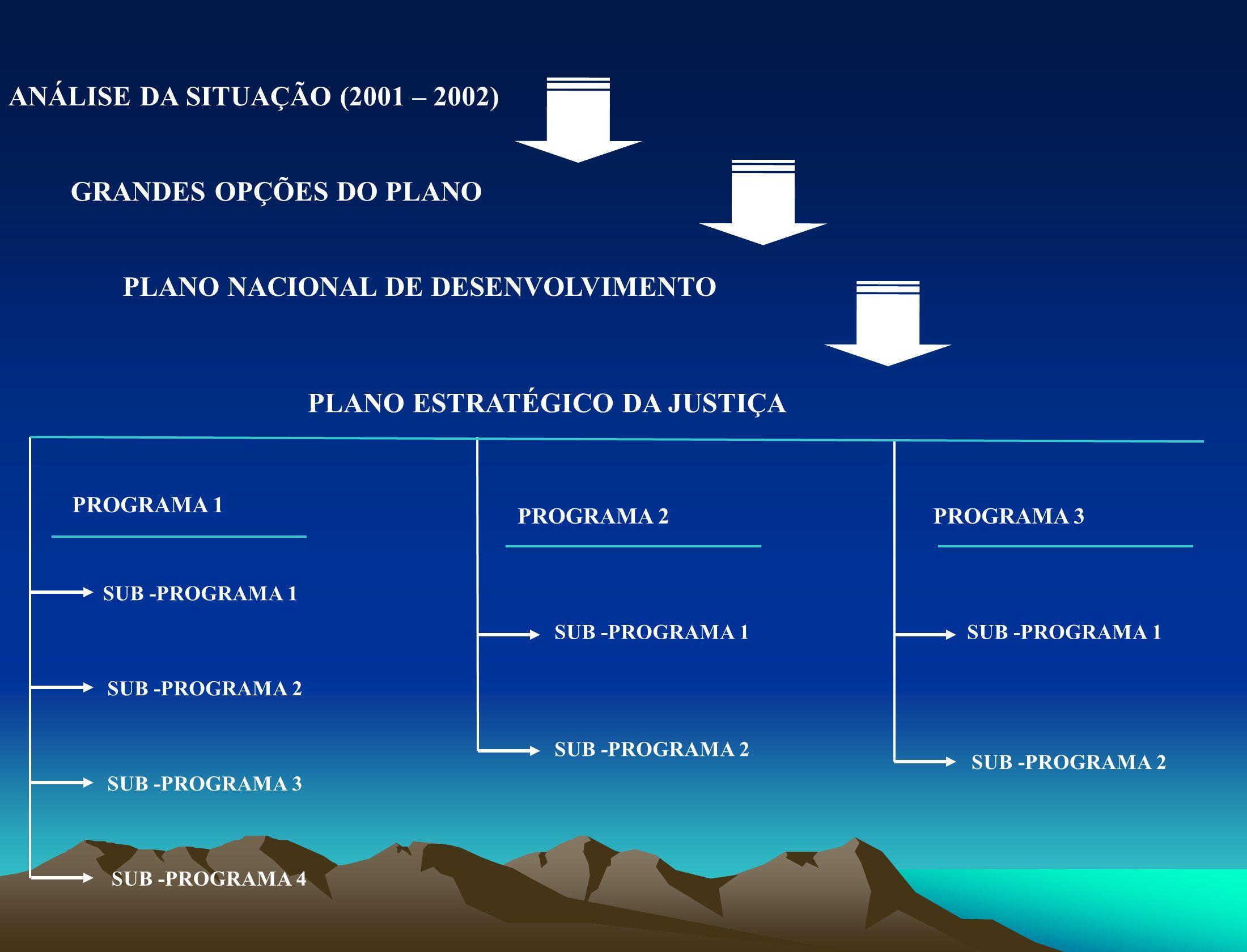 ANÁLISE DA SITUAÇÃO (2001 – 2002)