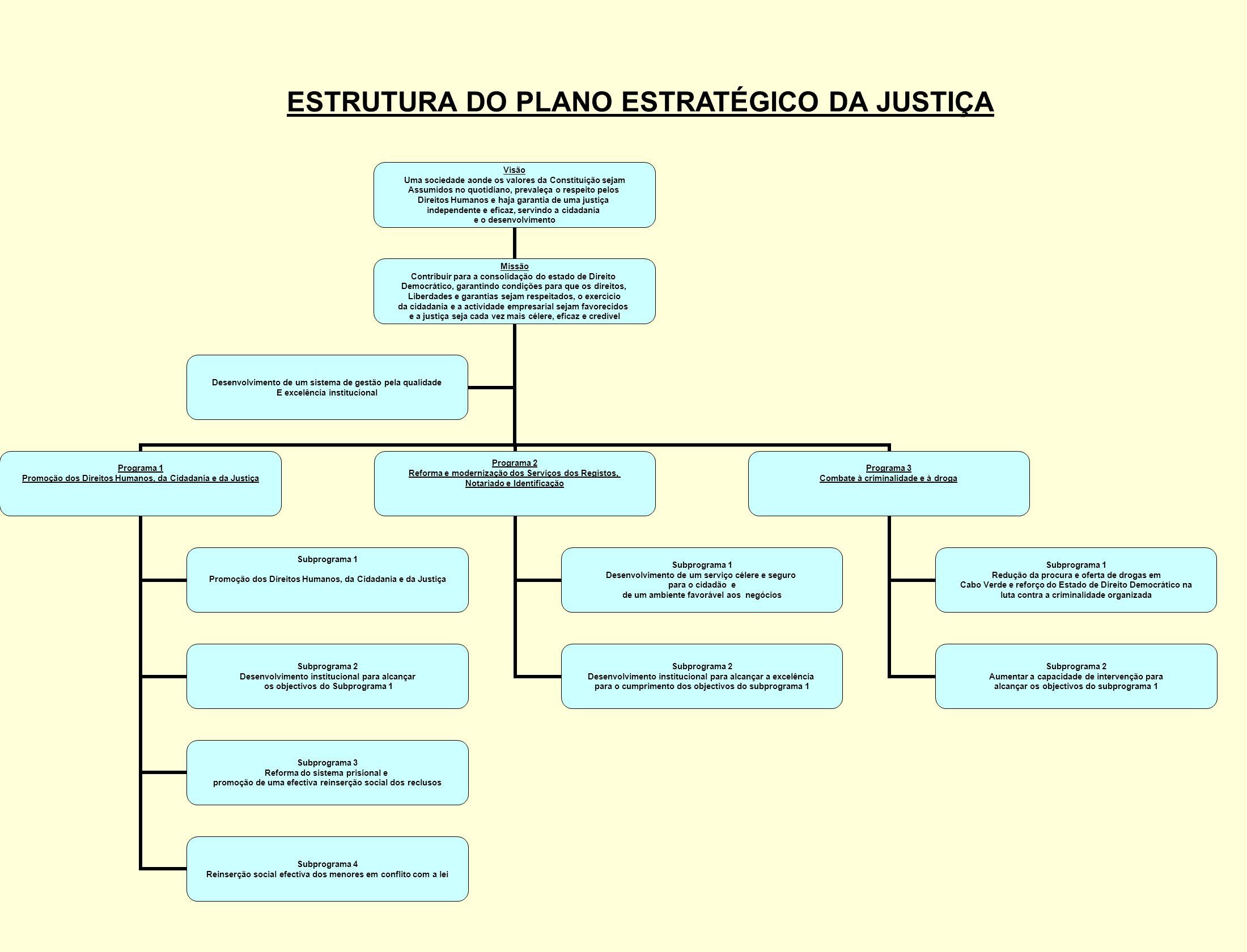 ESTRUTURA DO PLANO ESTRATÉGICO DA JUSTIÇA