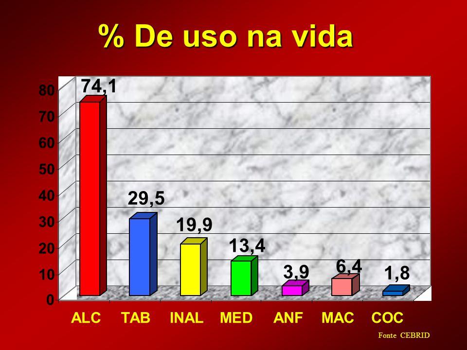% De uso na vida 74,1. 29,5. 19,9. 13,4. 3,9. 6,4. 1,8. 10. 20. 30. 40. 50. 60. 70. 80.