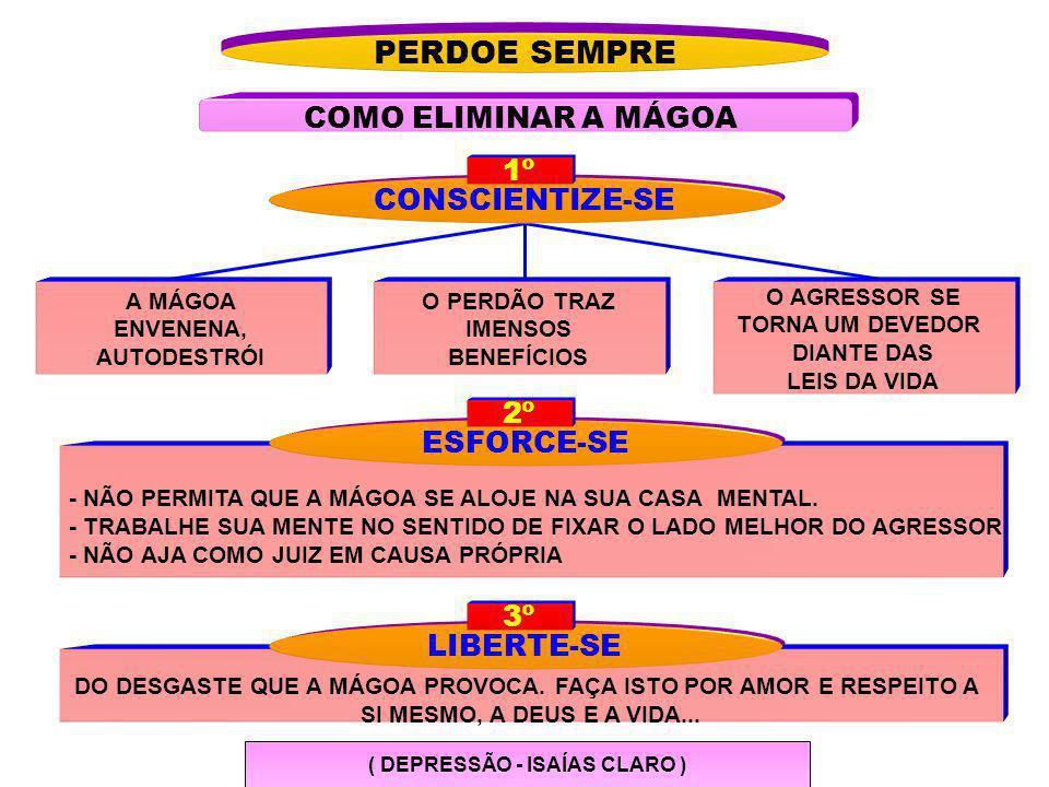 PERDOE SEMPRE COMO ELIMINAR A MÁGOA 1º CONSCIENTIZE-SE 2º ESFORCE-SE