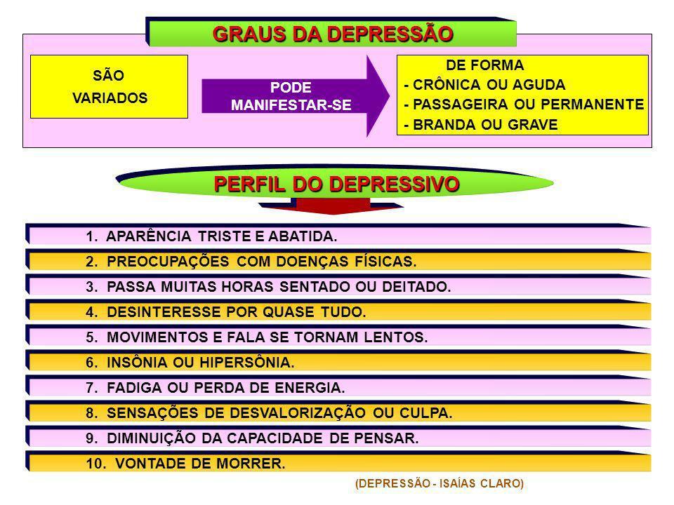 GRAUS DA DEPRESSÃO PERFIL DO DEPRESSIVO