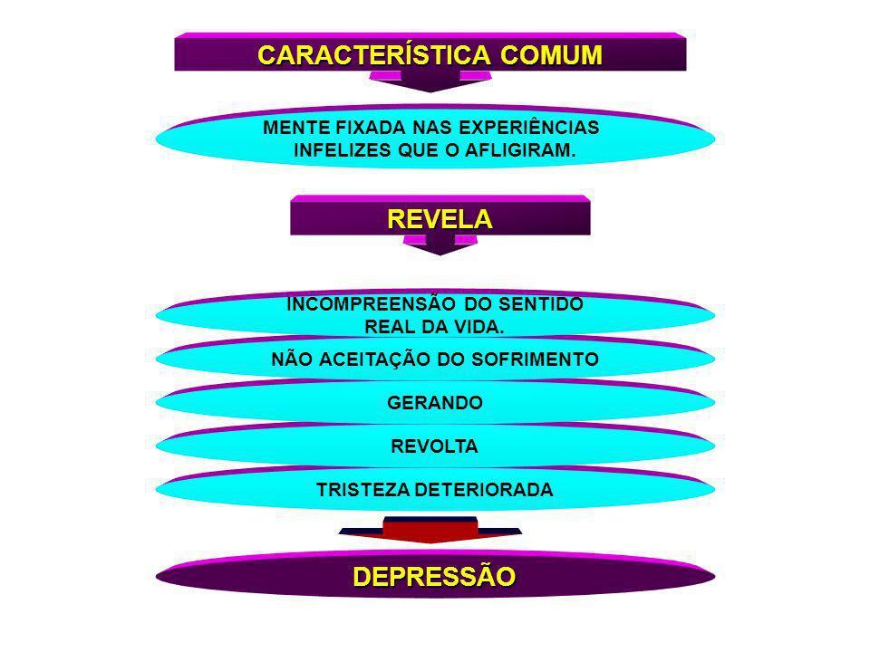 CARACTERÍSTICA COMUM REVELA DEPRESSÃO