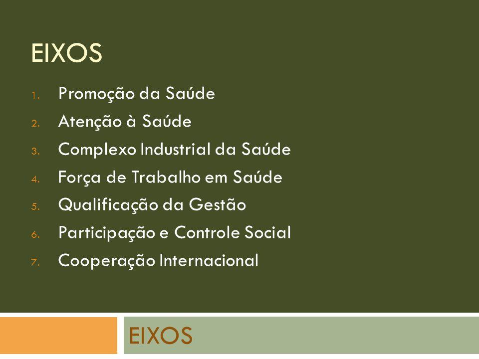 EIXOS EIXOS Promoção da Saúde Atenção à Saúde