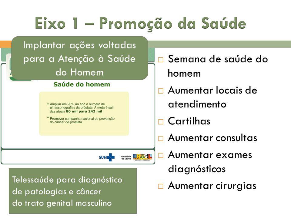 Eixo 1 – Promoção da Saúde