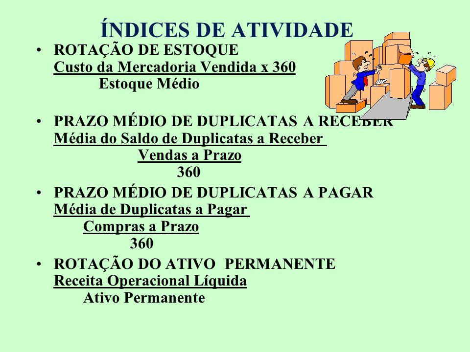 ÍNDICES DE ATIVIDADE ROTAÇÃO DE ESTOQUE Custo da Mercadoria Vendida x 360 Estoque Médio.