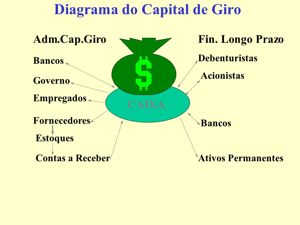 Diagrama do Capital de Giro