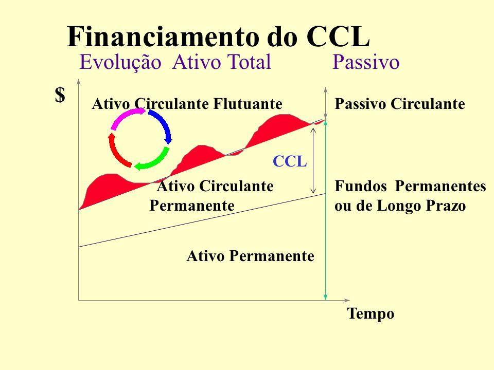 Financiamento do CCL Evolução Ativo Total Passivo $