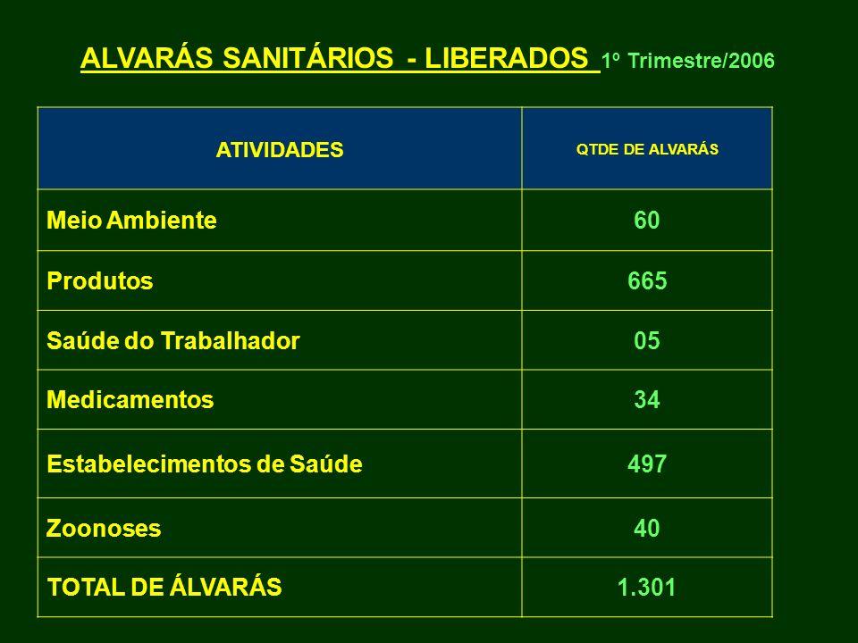 ALVARÁS SANITÁRIOS - LIBERADOS 1º Trimestre/2006