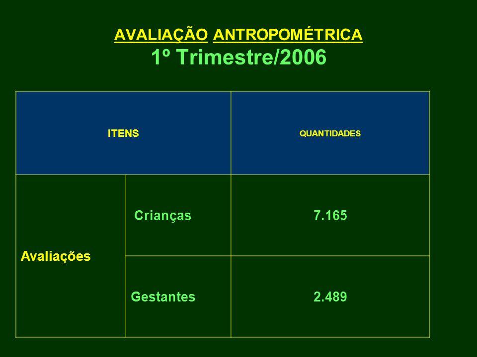 AVALIAÇÃO ANTROPOMÉTRICA 1º Trimestre/2006