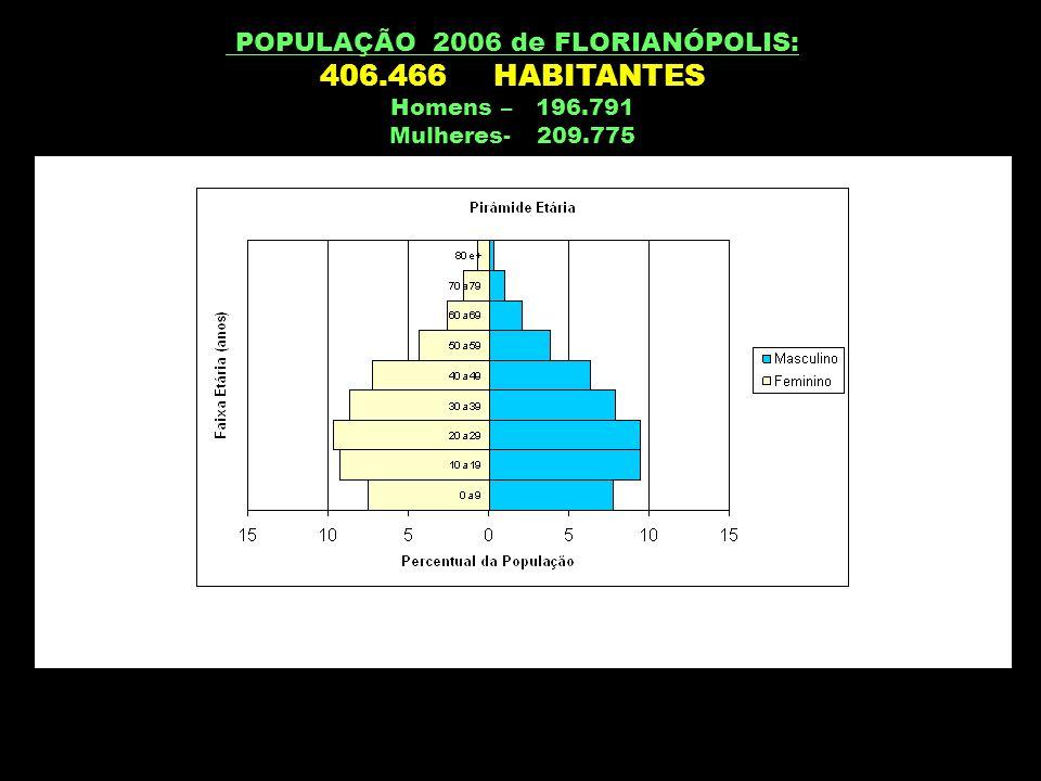 POPULAÇÃO 2006 de FLORIANÓPOLIS: