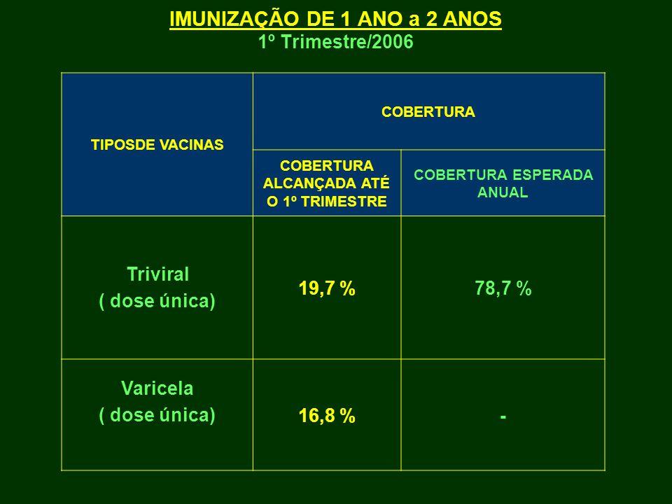 IMUNIZAÇÃO DE 1 ANO a 2 ANOS 1º Trimestre/2006