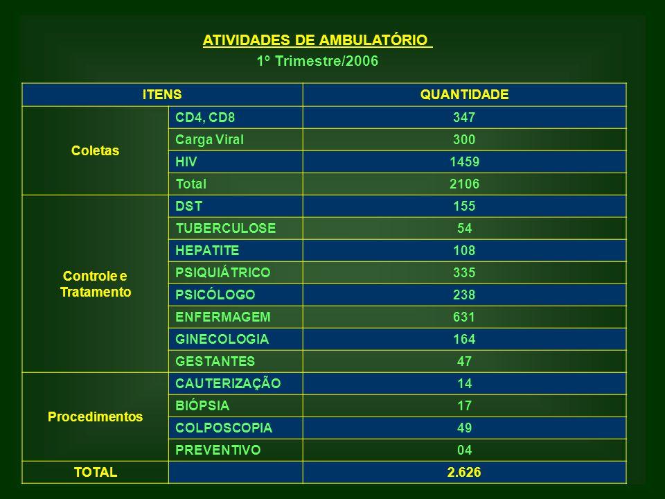 ATIVIDADES DE AMBULATÓRIO