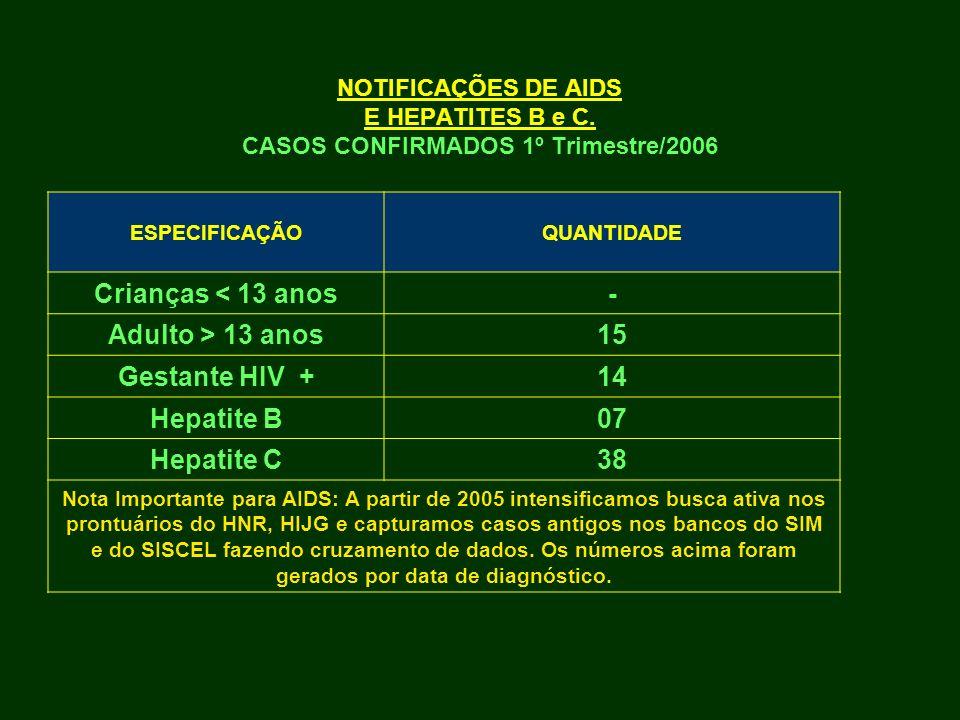 Crianças < 13 anos - Adulto > 13 anos 15 Gestante HIV + 14