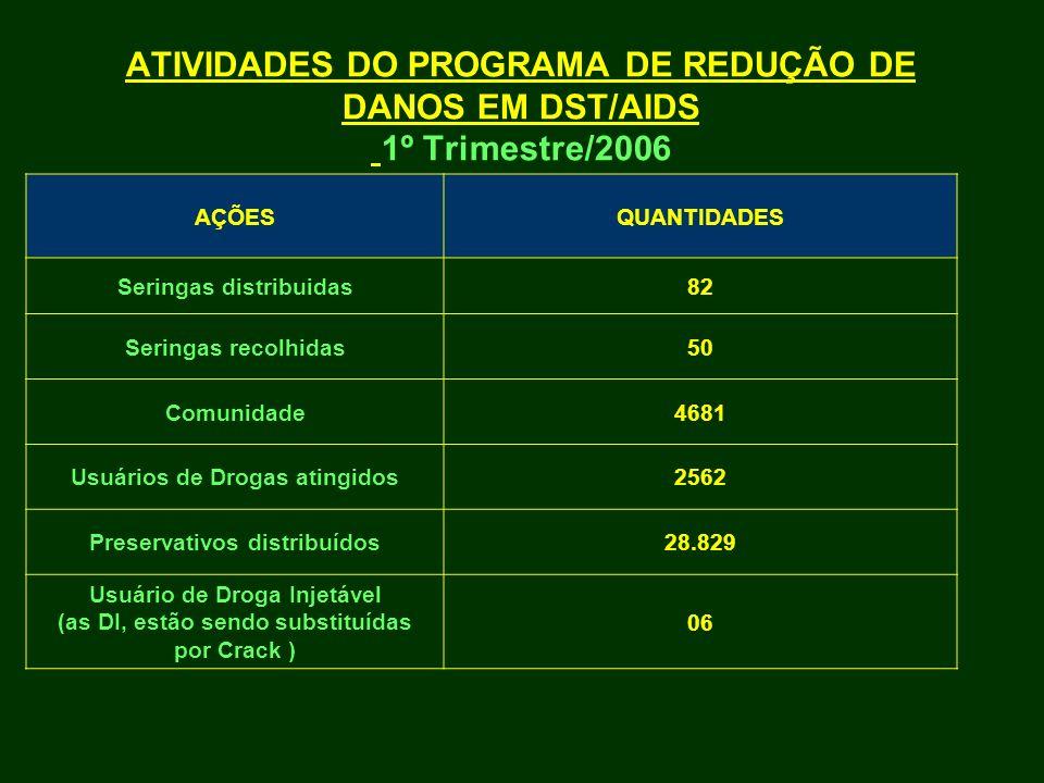 ATIVIDADES DO PROGRAMA DE REDUÇÃO DE DANOS EM DST/AIDS 1º Trimestre/2006