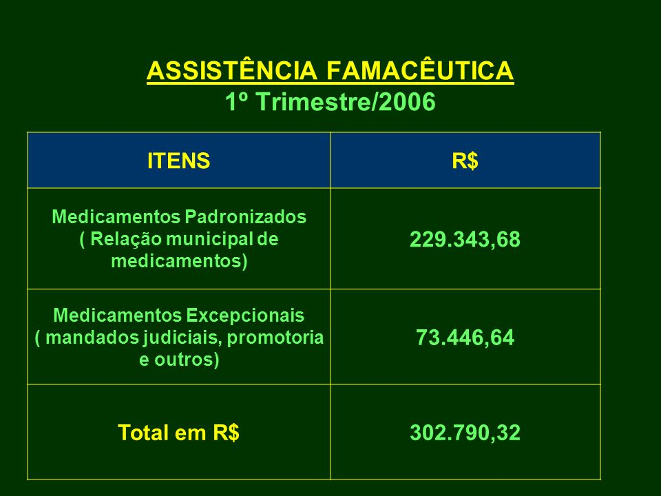 ASSISTÊNCIA FAMACÊUTICA 1º Trimestre/2006