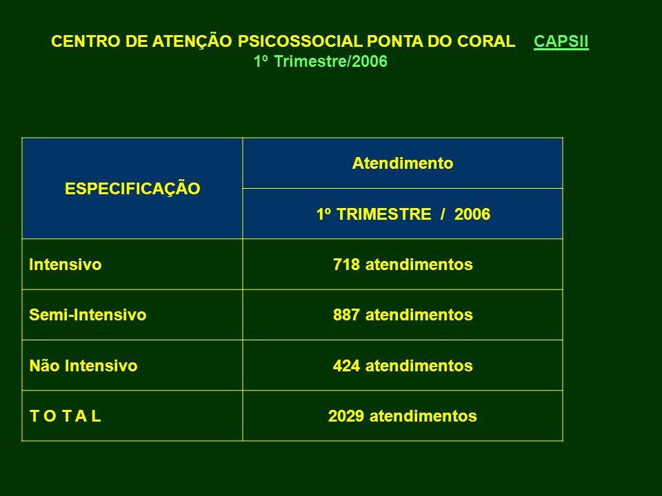 CENTRO DE ATENÇÃO PSICOSSOCIAL PONTA DO CORAL CAPSII 1º Trimestre/2006